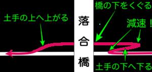 図で説明 落合橋